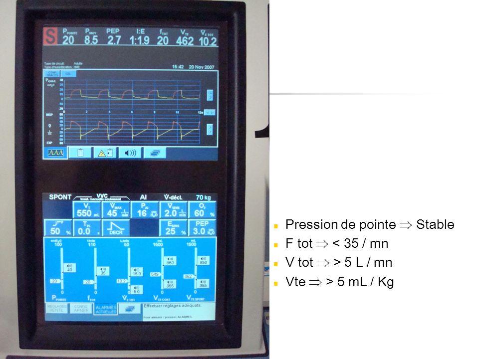 Pression de pointe Stable F tot < 35 / mn V tot > 5 L / mn Vte > 5 mL / Kg