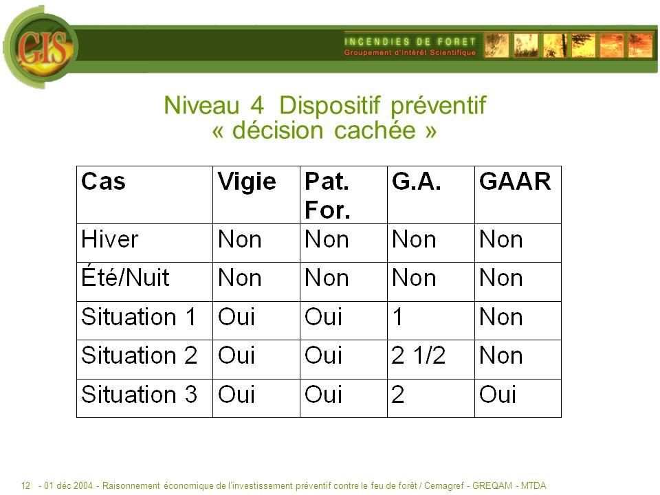 - 01 déc 2004 -Raisonnement économique de linvestissement préventif contre le feu de forêt / Cemagref - GREQAM - MTDA12 Niveau 4 Dispositif préventif « décision cachée »