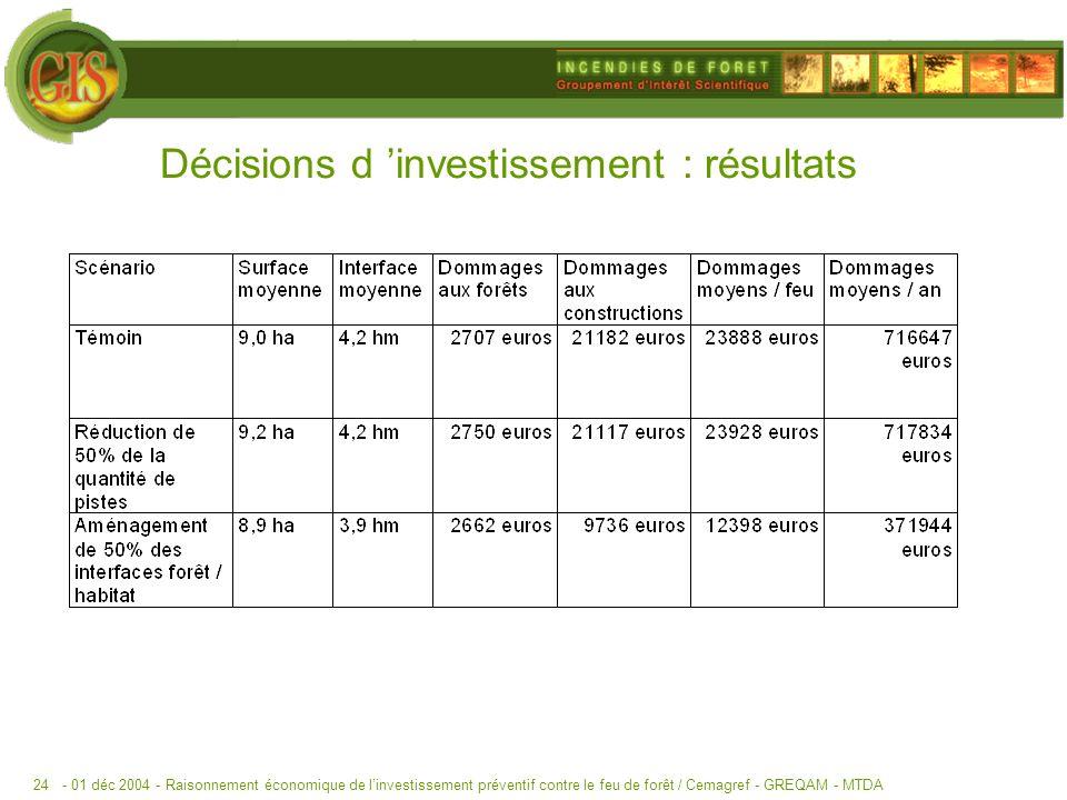 - 01 déc 2004 -Raisonnement économique de linvestissement préventif contre le feu de forêt / Cemagref - GREQAM - MTDA24 Décisions d investissement : résultats