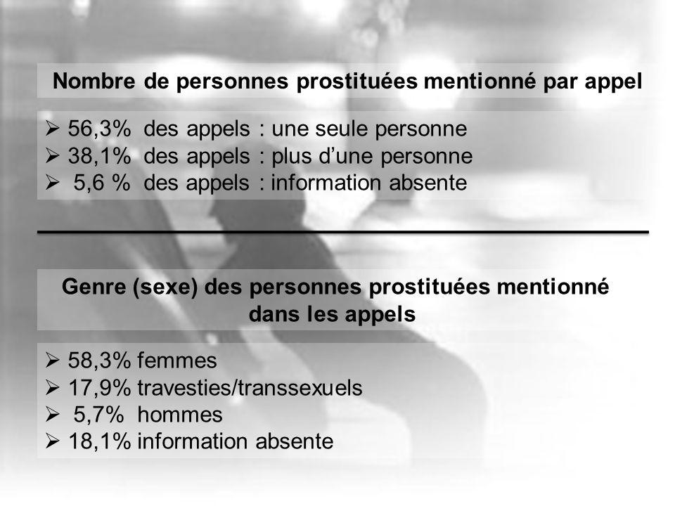 Nombre de personnes prostituées mentionné par appel 56,3% des appels : une seule personne 38,1% des appels : plus dune personne 5,6 % des appels : information absente Genre (sexe) des personnes prostituées mentionné dans les appels 58,3% femmes 17,9% travesties/transsexuels 5,7% hommes 18,1% information absente