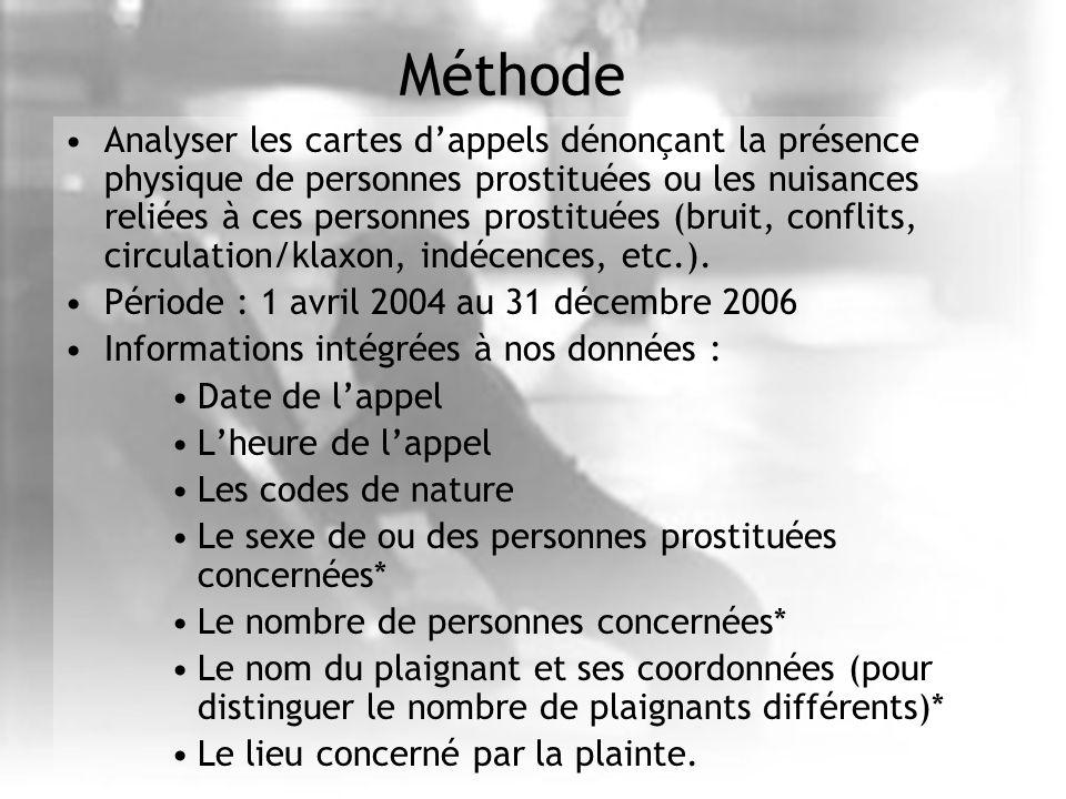 Méthode Analyser les cartes dappels dénonçant la présence physique de personnes prostituées ou les nuisances reliées à ces personnes prostituées (brui