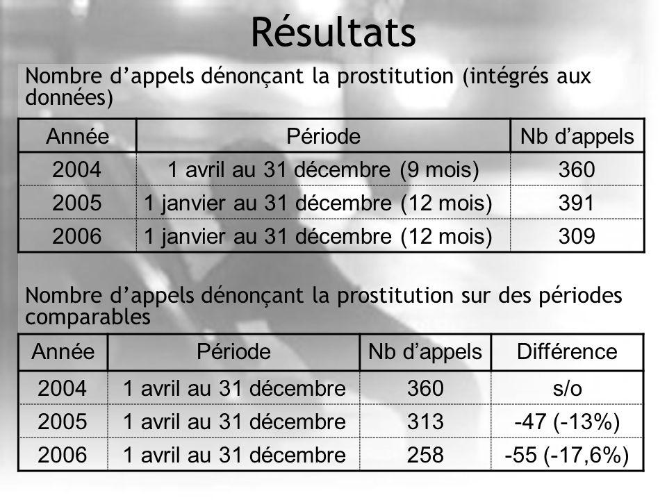 Résultats Nombre dappels dénonçant la prostitution (intégrés aux données) Nombre dappels dénonçant la prostitution sur des périodes comparables AnnéePériodeNb dappels 20041 avril au 31 décembre (9 mois)360 20051 janvier au 31 décembre (12 mois)391 20061 janvier au 31 décembre (12 mois)309 AnnéePériodeNb dappelsDifférence 20041 avril au 31 décembre360s/o 20051 avril au 31 décembre313-47 (-13%) 20061 avril au 31 décembre258-55 (-17,6%)