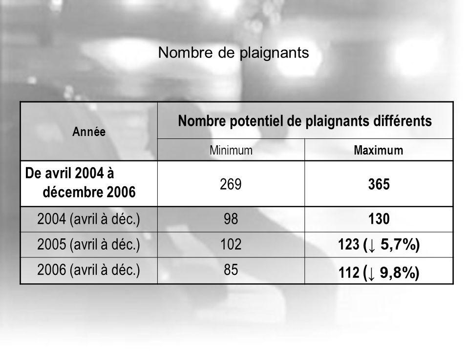 Année Nombre potentiel de plaignants différents Minimum Maximum De avril 2004 à décembre 2006 269 365 2004 (avril à déc.)98 130 2005 (avril à déc.)102 123 ( 5,7%) 2006 (avril à déc.)85 112 ( 9,8%) Nombre de plaignants
