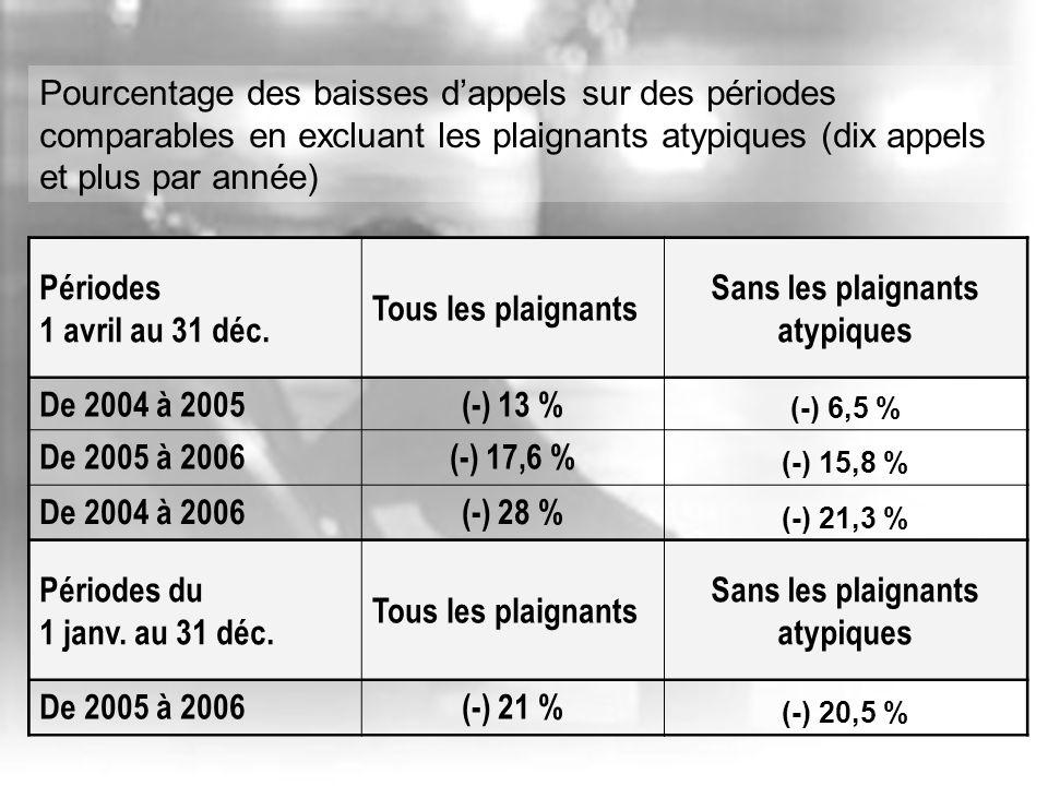 Périodes 1 avril au 31 déc. Tous les plaignants Sans les plaignants atypiques De 2004 à 2005(-) 13 % (-) 6,5 % De 2005 à 2006(-) 17,6 % (-) 15,8 % De
