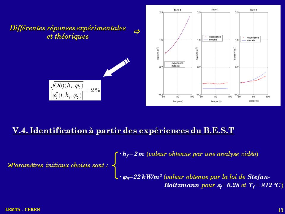 LEMTA - CEREN 13 Différentes réponses expérimentales et théoriques V.4. Identification à partir des expériences du B.E.S.T Paramètres initiaux choisis