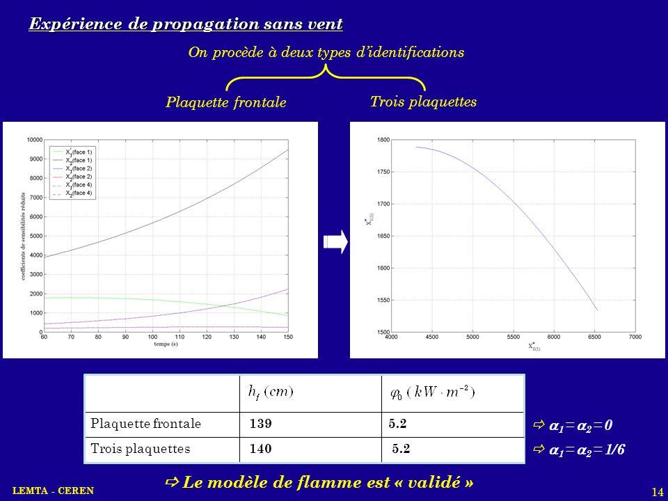 LEMTA - CEREN 14 Expérience de propagation sans vent 1 = 2 = 0 5.2 139 Plaquette frontale 5.2 140 Trois plaquettes 1 = 2 = 1/6 Le modèle de flamme est