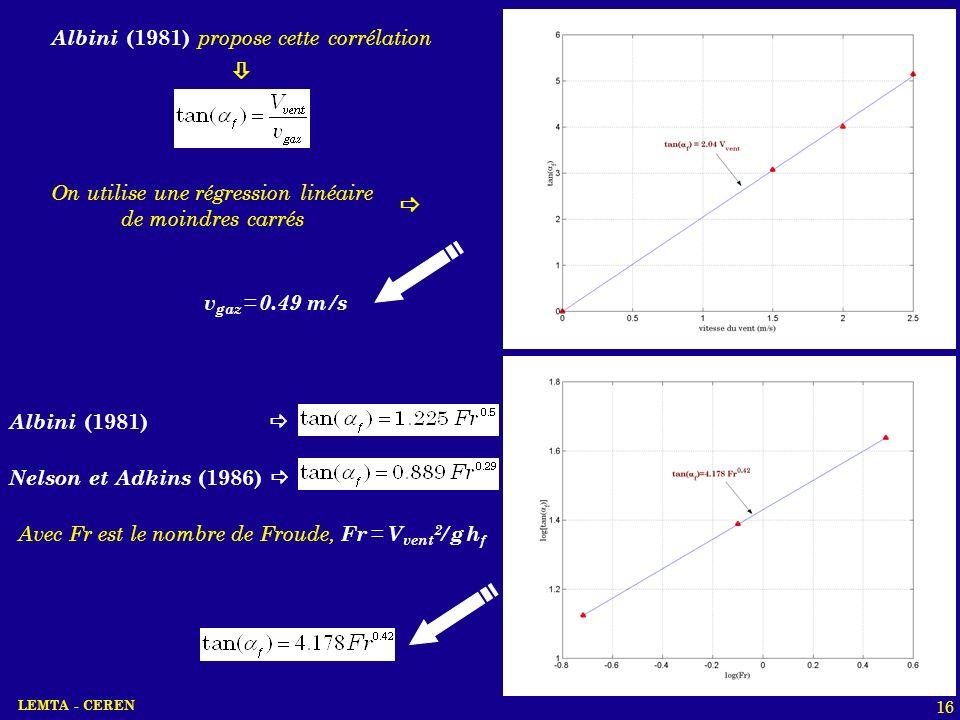 LEMTA - CEREN 16 Albini (1981) Nelson et Adkins (1986) Avec Fr est le nombre de Froude, Fr = V vent 2 / g h f Albini (1981) propose cette corrélation