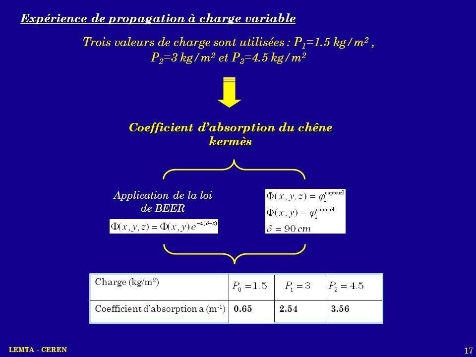 LEMTA - CEREN 17 Expérience de propagation à charge variable Trois valeurs de charge sont utilisées : P 1 =1.5 kg/m 2, P 2 =3 kg/m 2 et P 3 =4.5 kg/m