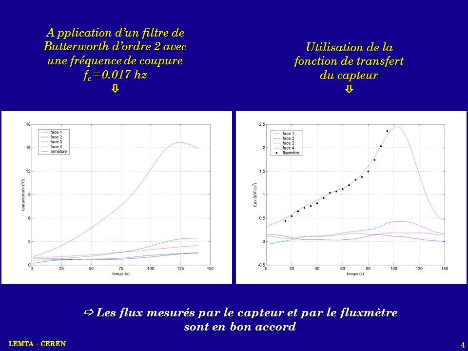 LEMTA - CEREN 4 A pplication dun filtre de Butterworth dordre 2 avec une fréquence de coupure f c = 0.017 hz Utilisation de la fonction de transfert d