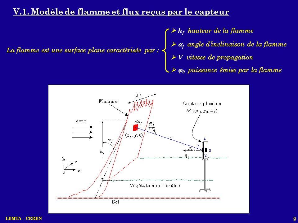 LEMTA - CEREN 9 V.1. Modèle de flamme et flux reçus par le capteur h f hauteur de la flamme 0 puissance émise par la flamme V vitesse de propagation L