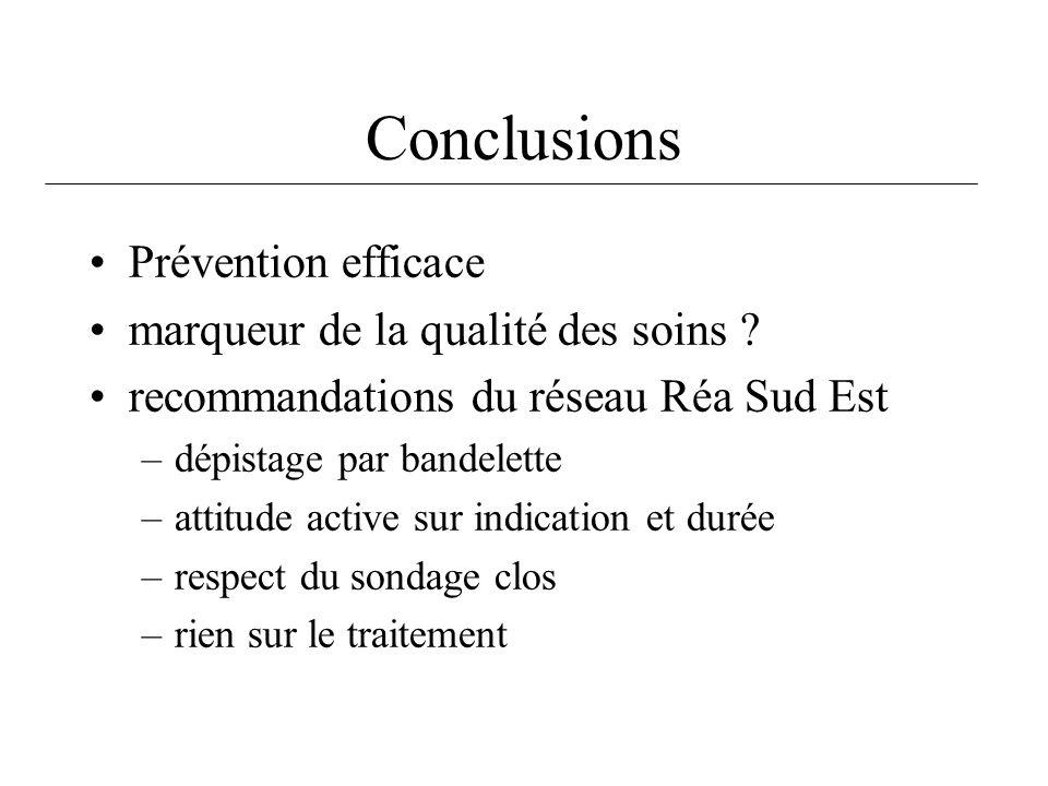 Conclusions Prévention efficace marqueur de la qualité des soins ? recommandations du réseau Réa Sud Est –dépistage par bandelette –attitude active su