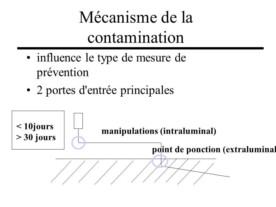 Mécanisme de la contamination influence le type de mesure de prévention 2 portes d'entrée principales manipulations (intraluminal) point de ponction (
