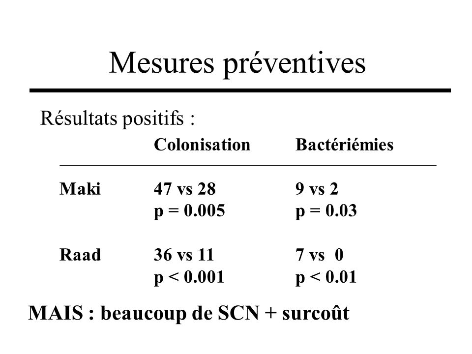 Résultats positifs : Mesures préventives ColonisationBactériémies Maki47 vs 289 vs 2 p = 0.005p = 0.03 Raad 36 vs 117 vs 0 p < 0.001p < 0.01 MAIS : be