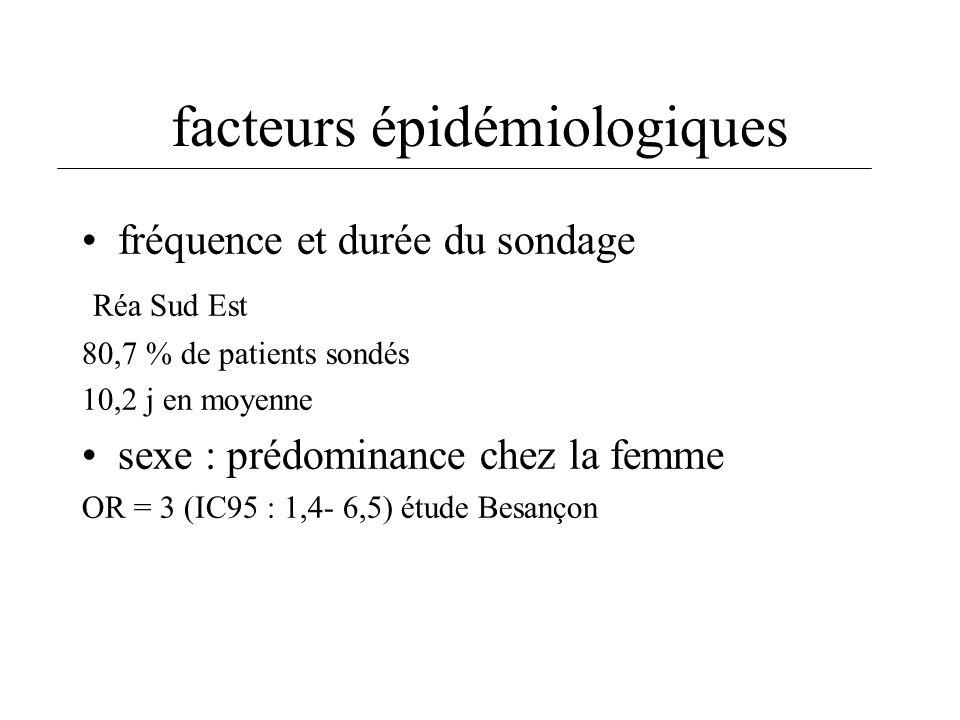 fréquence et durée du sondage Réa Sud Est 80,7 % de patients sondés 10,2 j en moyenne sexe : prédominance chez la femme OR = 3 (IC95 : 1,4- 6,5) étude