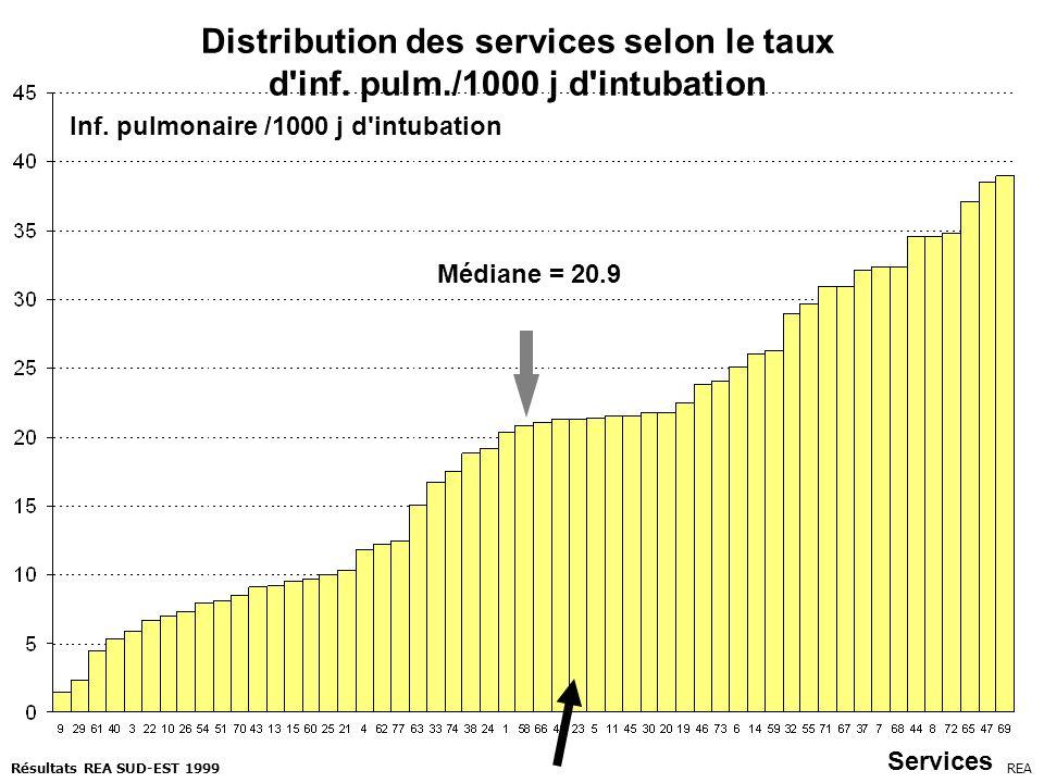 Distribution des services selon le taux d'inf. pulm./1000 j d'intubation Médiane = 20.9 Inf. pulmonaire /1000 j d'intubation Services REARésultats REA