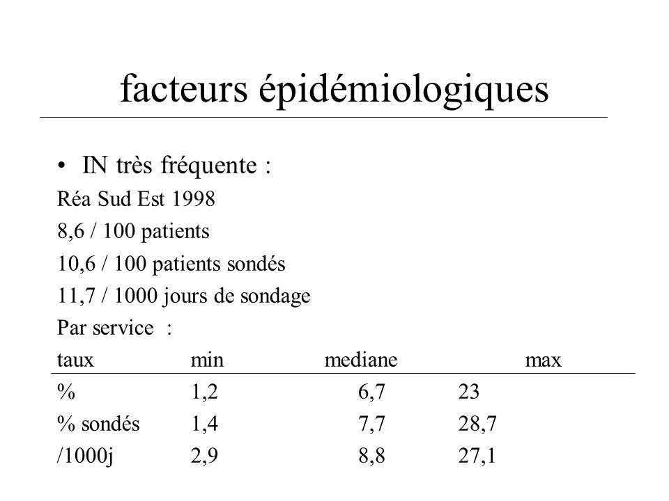 IN très fréquente : Réa Sud Est 1998 8,6 / 100 patients 10,6 / 100 patients sondés 11,7 / 1000 jours de sondage Par service : tauxminmedianemax %1,2 6