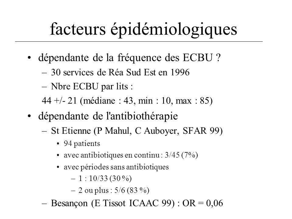 données USA données régionales MJ Richards CCM 1999 C.CLIN Sud Est (1998) 181 993 patients (92-7)(9800 patients) Candida albicans : 21 % Candida : 16,1 E coli : 14 % entérobactéries C3G S : 42,1 P aeruginosa : 10 % Pseudomonas : 12,8 entérocoques : 14 % cocci G (+) : 20,6 % dont entérocoque 14,1 % BMR : 0,7 % de SAMR 1,3 % de Pseudomonas cefta-R, 4,8 % d entérobactéries C3G-R (3,1 % de BLSE) épidémiologie bactérienne
