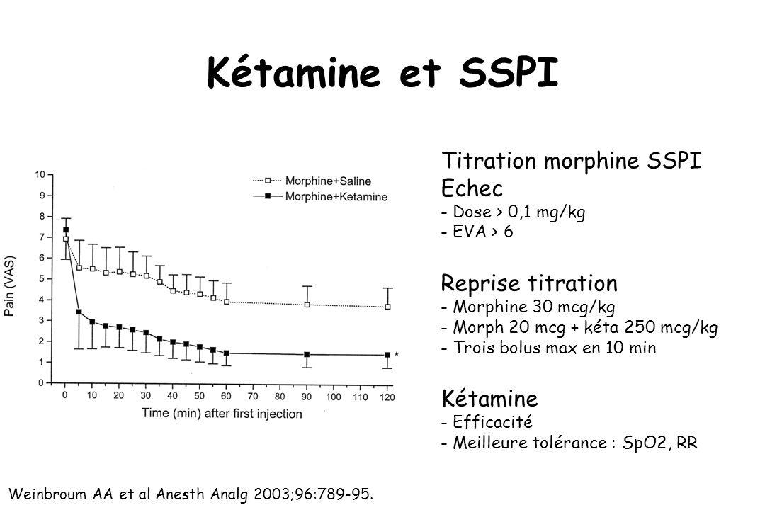 Kétamine et SSPI Titration morphine SSPI Echec - Dose > 0,1 mg/kg - EVA > 6 Reprise titration - Morphine 30 mcg/kg - Morph 20 mcg + kéta 250 mcg/kg -