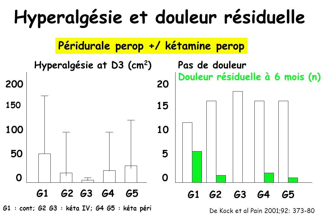 Hyperalgésie et douleur résiduelle G1 : cont; G2 G3 : kéta IV; G4 G5 : kéta péri Hyperalgésie at D3 (cm 2 ) 200 150 100 50 0 G1G2G3G4G5 G1G2G3G4G5 Pas