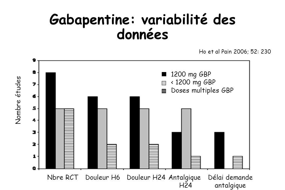 Gabapentine: variabilité des données Nombre études Nbre RCTDouleur H6Douleur H24Antalgique H24 Délai demande antalgique 1200 mg GBP < 1200 mg GBP Dose