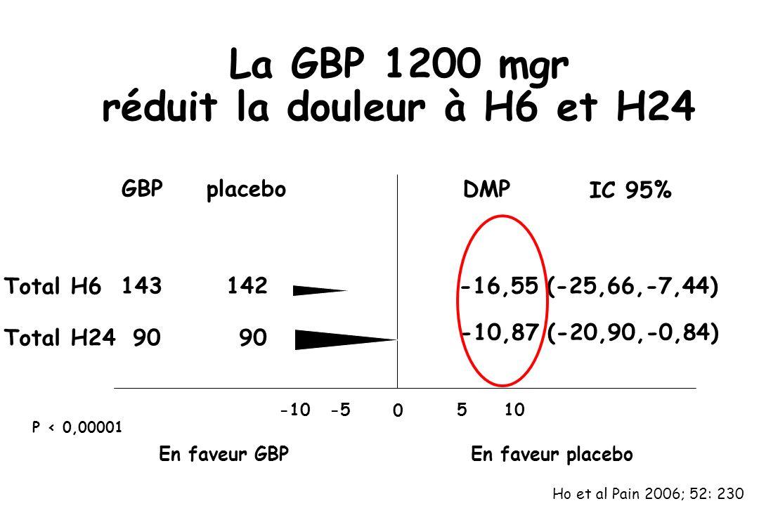 La GBP 1200 mgr réduit la douleur à H6 et H24 En faveur GBP placebo 0 -5 -10 5 10 Total H6 143142-16,55 (-25,66,-7,44) P < 0,00001 GBP En faveur place