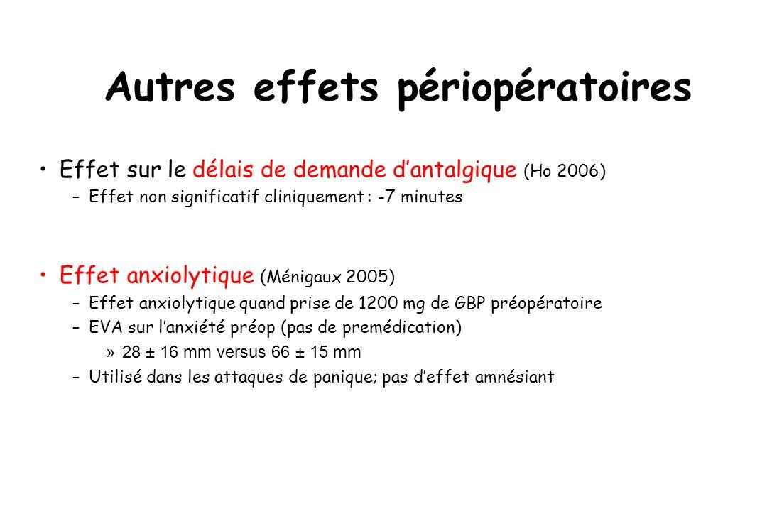 Autres effets périopératoires Effet sur le délais de demande dantalgique (Ho 2006) –Effet non significatif cliniquement : -7 minutes Effet anxiolytiqu