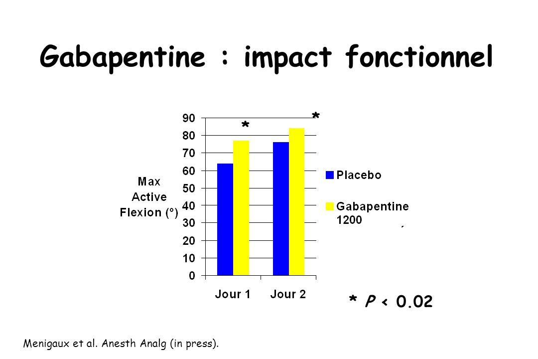 Menigaux et al. Anesth Analg (in press). * * * P < 0.02 Gabapentine : impact fonctionnel