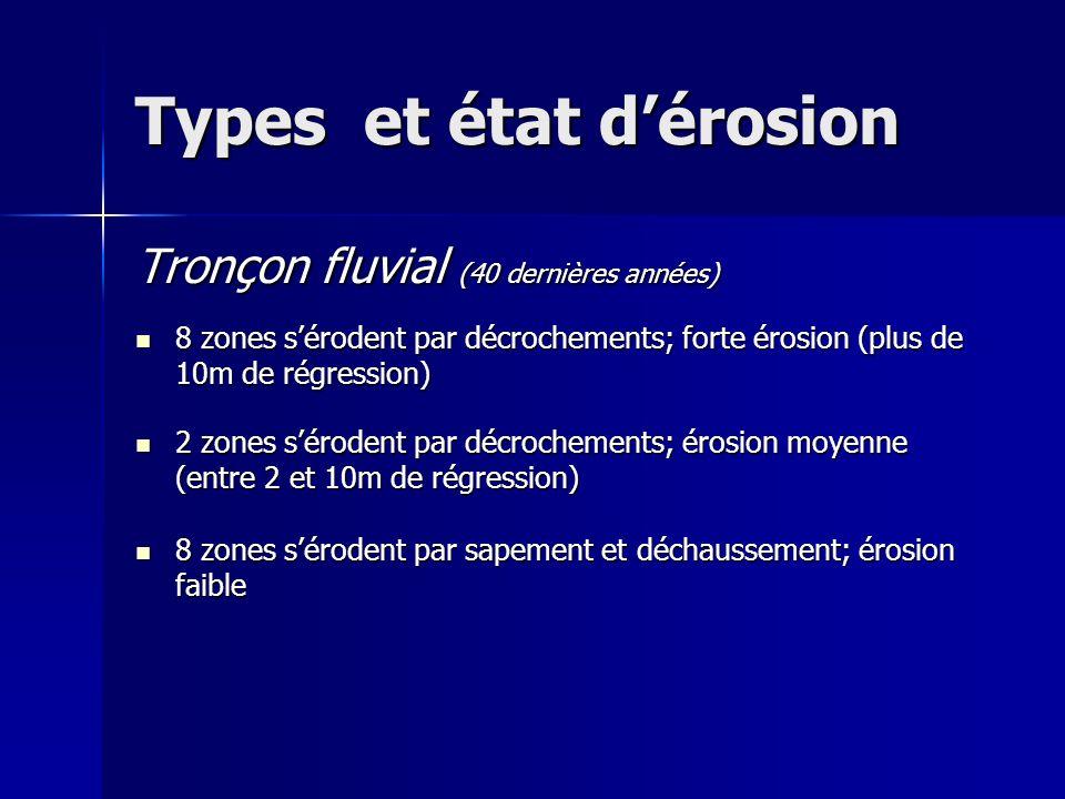 Types et état dérosion Tronçon fluvial (40 dernières années) 8 zones sérodent par décrochements; forte érosion (plus de 10m de régression) 8 zones sérodent par décrochements; forte érosion (plus de 10m de régression) 2 zones sérodent par décrochements; érosion moyenne (entre 2 et 10m de régression) 2 zones sérodent par décrochements; érosion moyenne (entre 2 et 10m de régression) 8 zones sérodent par sapement et déchaussement; érosion faible 8 zones sérodent par sapement et déchaussement; érosion faible