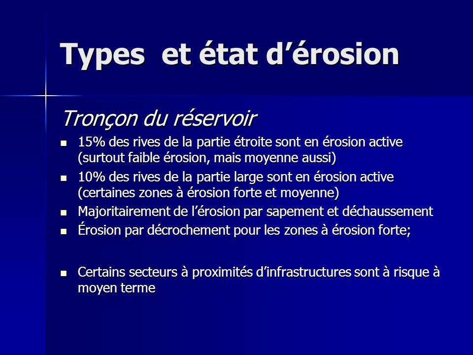 Types et état dérosion Tronçon du réservoir 15% des rives de la partie étroite sont en érosion active (surtout faible érosion, mais moyenne aussi) 15% des rives de la partie étroite sont en érosion active (surtout faible érosion, mais moyenne aussi) 10% des rives de la partie large sont en érosion active (certaines zones à érosion forte et moyenne) 10% des rives de la partie large sont en érosion active (certaines zones à érosion forte et moyenne) Majoritairement de lérosion par sapement et déchaussement Majoritairement de lérosion par sapement et déchaussement Érosion par décrochement pour les zones à érosion forte; Érosion par décrochement pour les zones à érosion forte; Certains secteurs à proximités dinfrastructures sont à risque à moyen terme Certains secteurs à proximités dinfrastructures sont à risque à moyen terme
