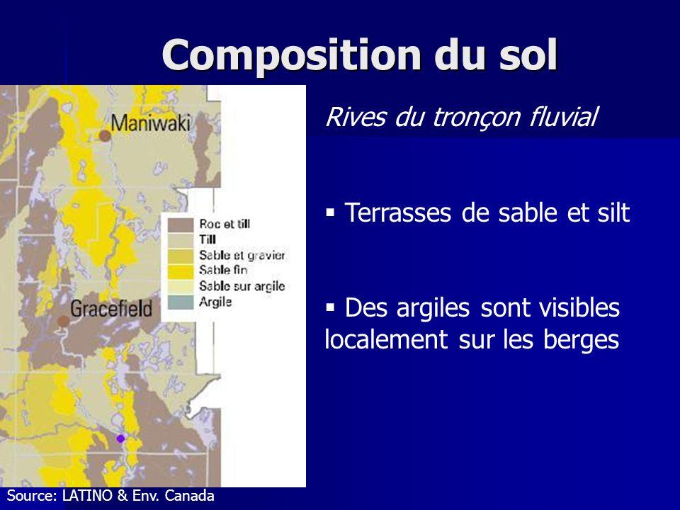 Composition du sol Source: LATINO & Env.