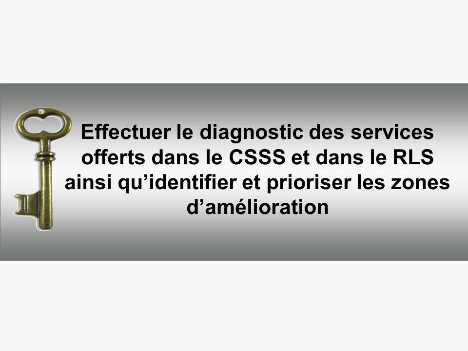 Effectuer le diagnostic des services offerts dans le CSSS et dans le RLS ainsi quidentifier et prioriser les zones damélioration