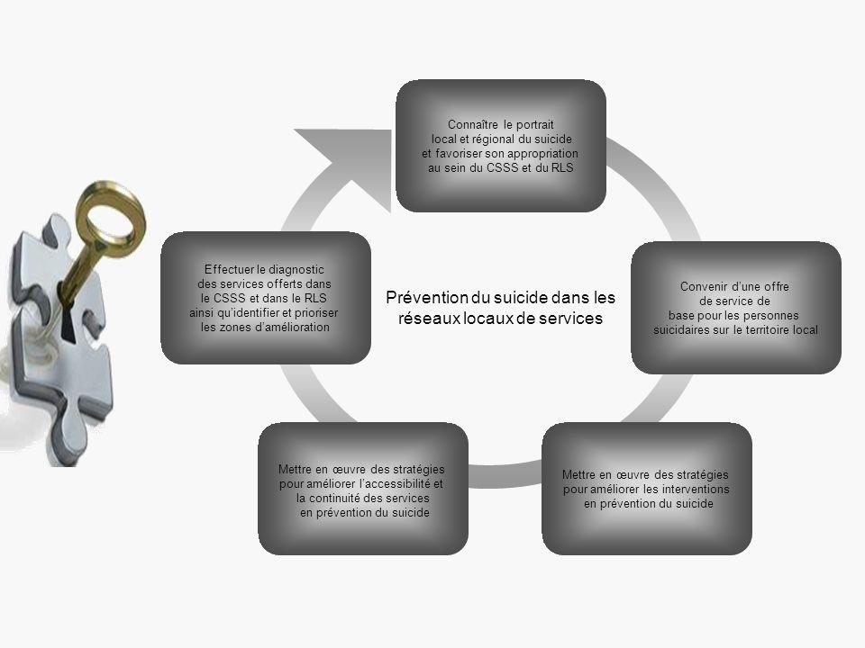 Connaître le portrait local et régional du suicide et favoriser son appropriation au sein du CSSS et du RLS Effectuer le diagnostic des services offer