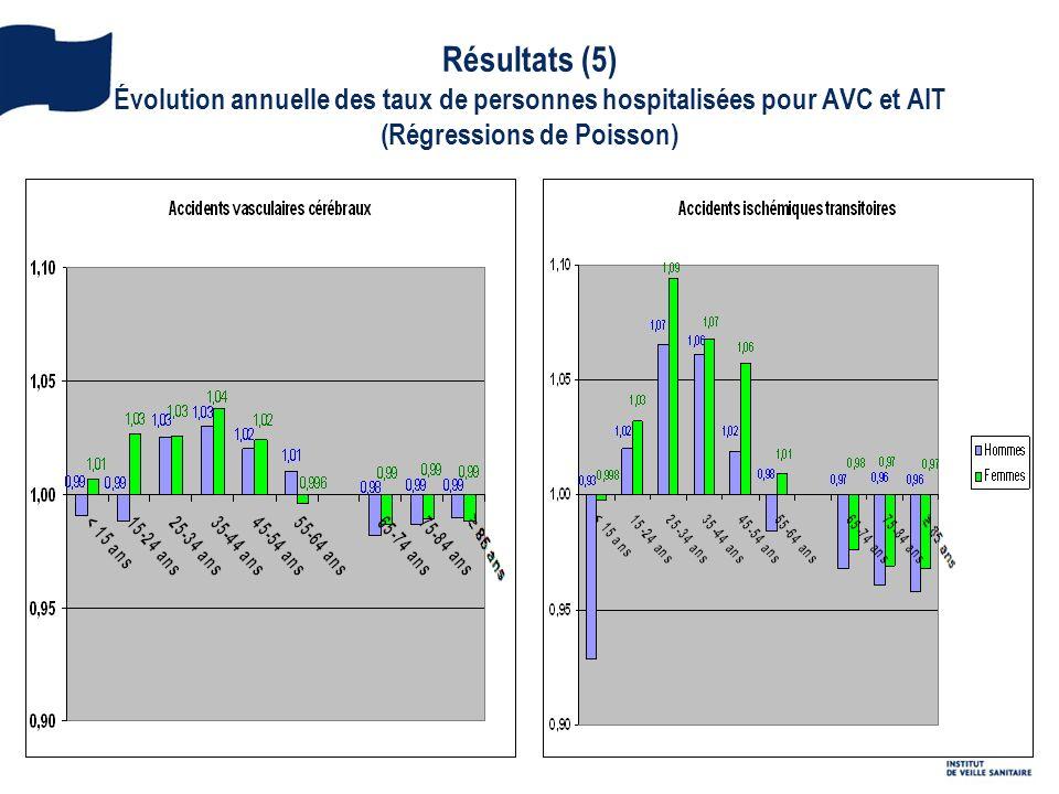 Résultats (5) Évolution annuelle des taux de personnes hospitalisées pour AVC et AIT (Régressions de Poisson)