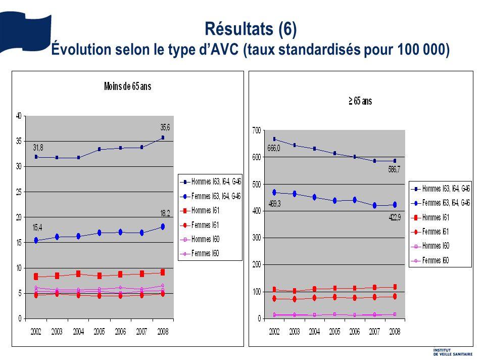 Résultats (6) Évolution selon le type dAVC (taux standardisés pour 100 000)