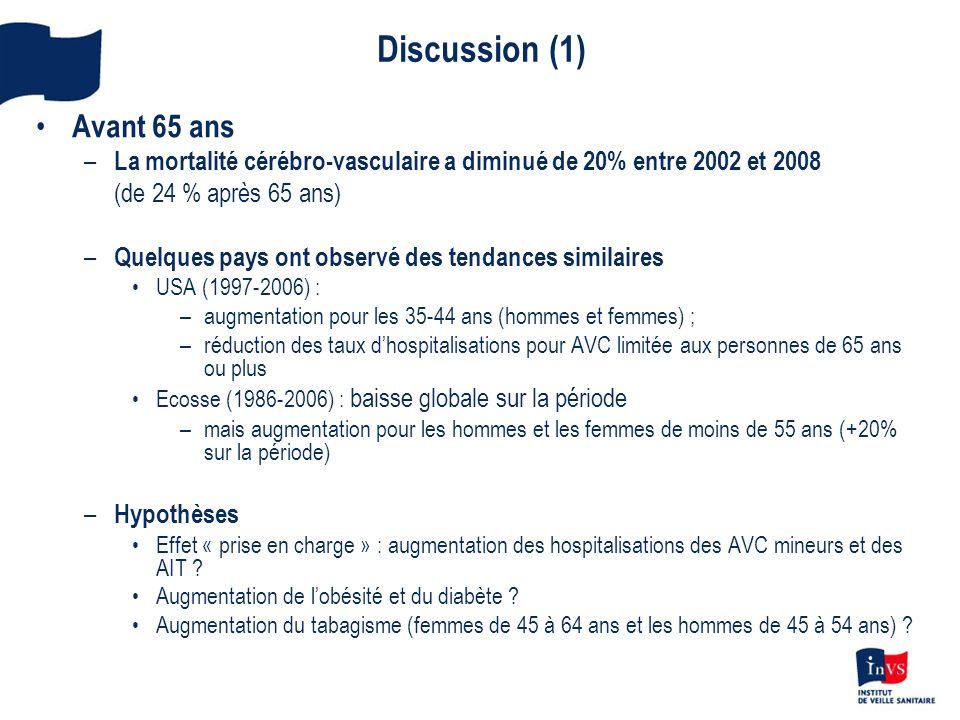 Discussion (1) Avant 65 ans – La mortalité cérébro-vasculaire a diminué de 20% entre 2002 et 2008 (de 24 % après 65 ans) – Quelques pays ont observé d