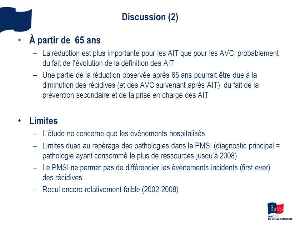 Discussion (2) À partir de 65 ans –La réduction est plus importante pour les AIT que pour les AVC, probablement du fait de lévolution de la définition