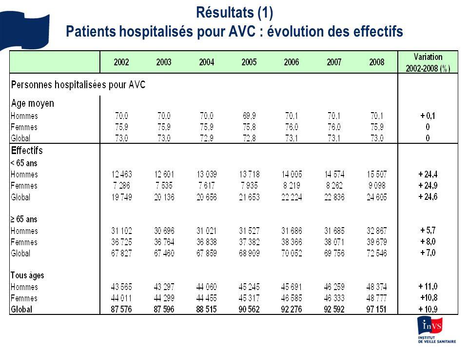 Résultats (1) Patients hospitalisés pour AVC : évolution des effectifs