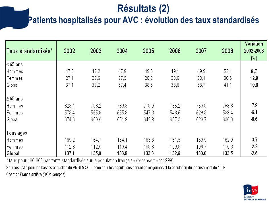 Résultats (3) Patients hospitalisés pour AIT* : évolution des taux standardisés**
