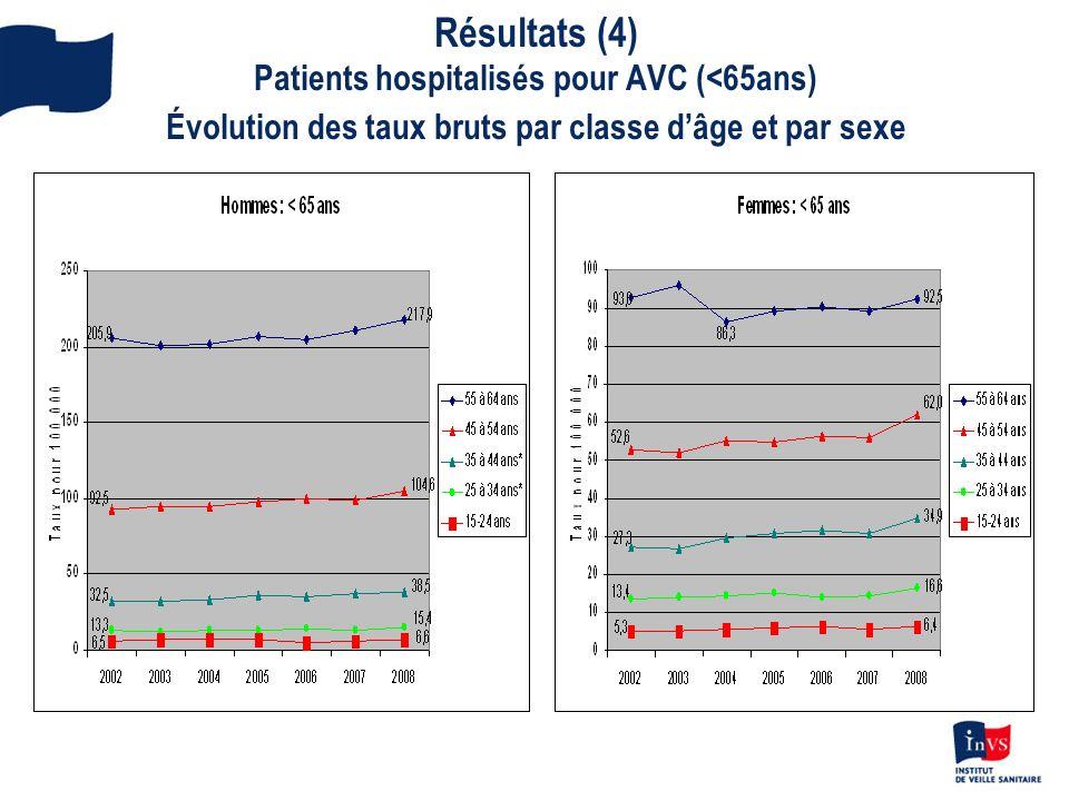 Résultats (4) Patients hospitalisés pour AVC ( 65 ans) Évolution des taux bruts par classe dâge et par sexe