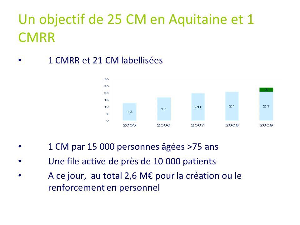 Un objectif de 25 CM en Aquitaine et 1 CMRR 1 CMRR et 21 CM labellisées 1 CM par 15 000 personnes âgées >75 ans Une file active de près de 10 000 pati