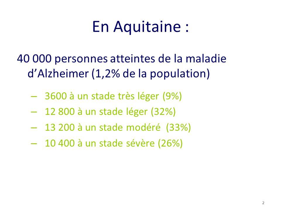 En Aquitaine : 40 000 personnes atteintes de la maladie dAlzheimer (1,2% de la population) – 3600 à un stade très léger (9%) – 12 800 à un stade léger