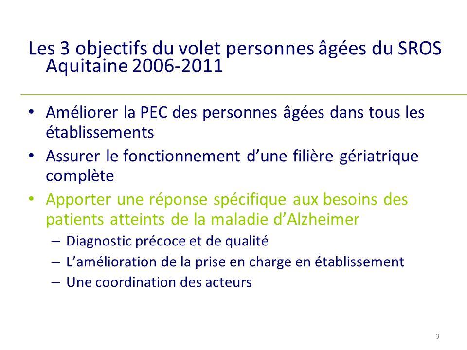 Les 3 objectifs du volet personnes âgées du SROS Aquitaine 2006-2011 Améliorer la PEC des personnes âgées dans tous les établissements Assurer le fonc