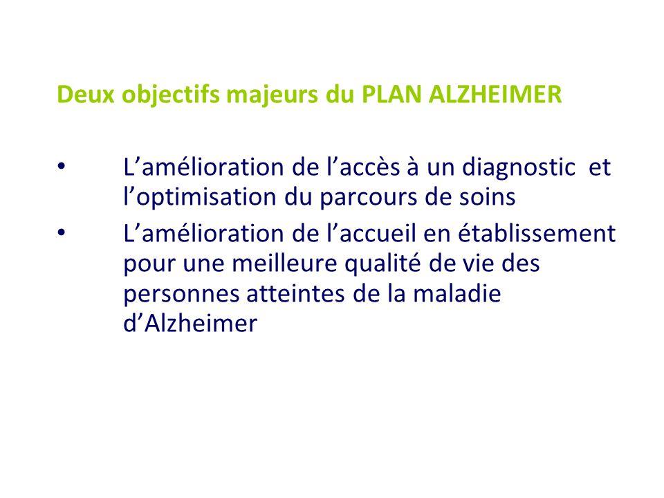 Deux objectifs majeurs du PLAN ALZHEIMER Lamélioration de laccès à un diagnostic et loptimisation du parcours de soins Lamélioration de laccueil en ét