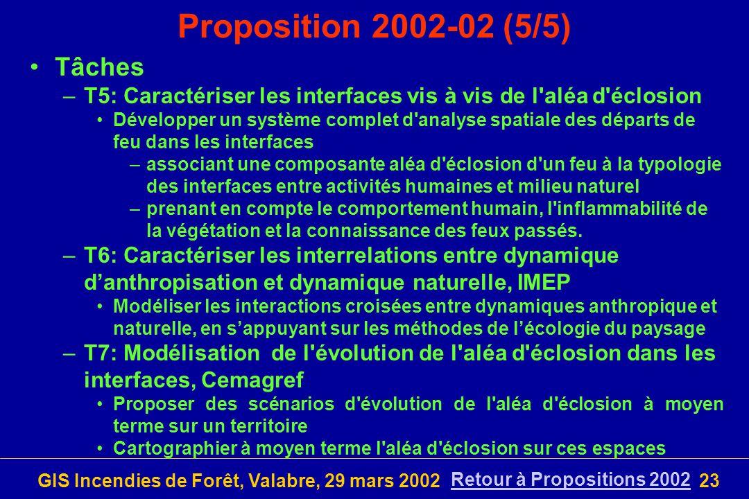 GIS Incendies de Forêt, Valabre, 29 mars 200223 Proposition 2002-02 (5/5) Tâches –T5: Caractériser les interfaces vis à vis de l'aléa d'éclosion Dével