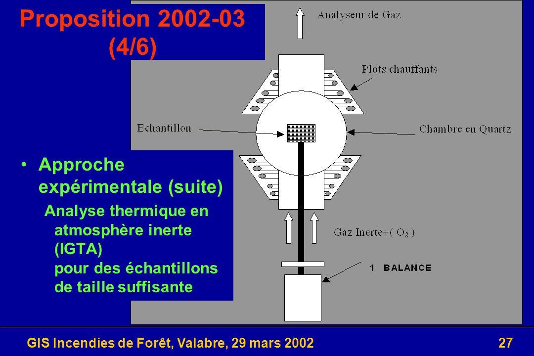 GIS Incendies de Forêt, Valabre, 29 mars 200227 Approche expérimentale (suite) Analyse thermique en atmosphère inerte (IGTA) pour des échantillons de