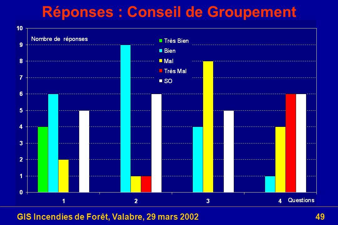 GIS Incendies de Forêt, Valabre, 29 mars 200249 Réponses : Conseil de Groupement