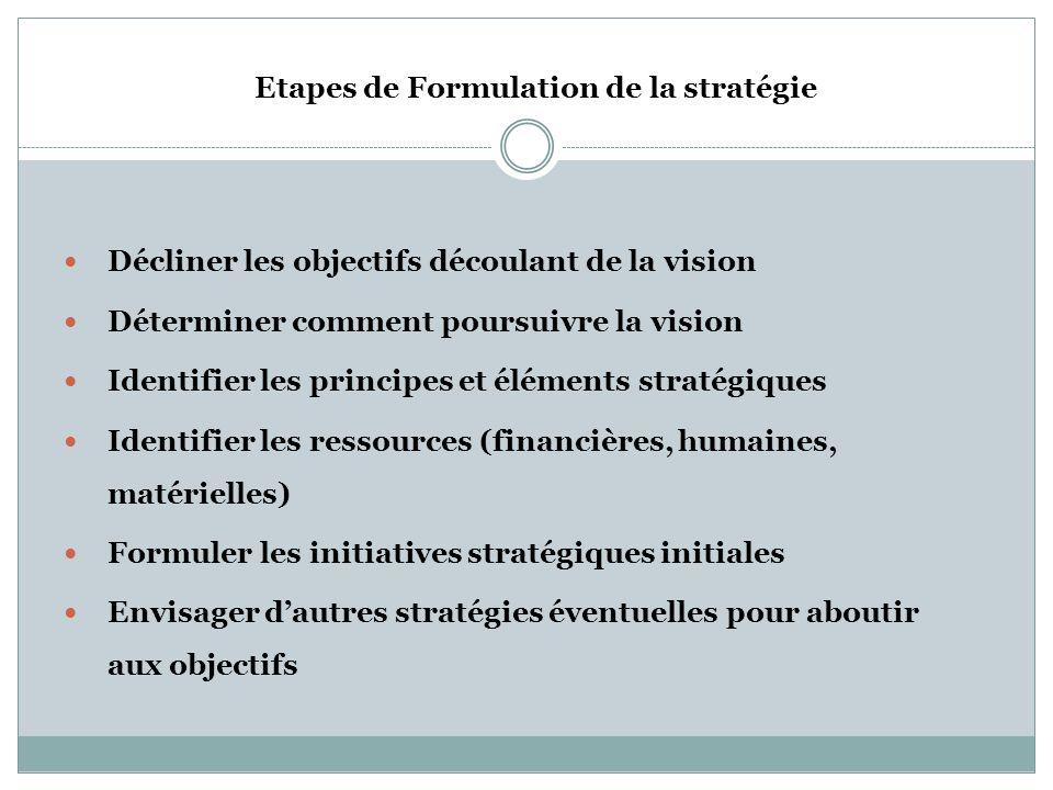 Analyse des Forces-Faiblesse-Menaces-Opportunités Environnement Environnement externe interne (facteurs hors du (facteurs sous le contrôle de la contr
