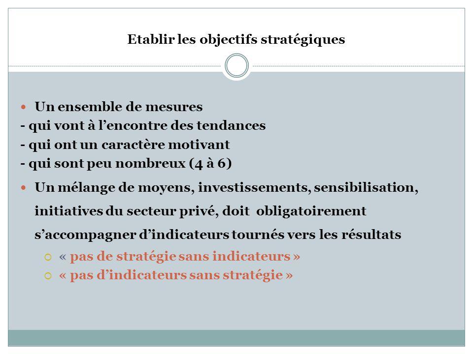 Etapes de Formulation de la stratégie Décliner les objectifs découlant de la vision Déterminer comment poursuivre la vision Identifier les principes e