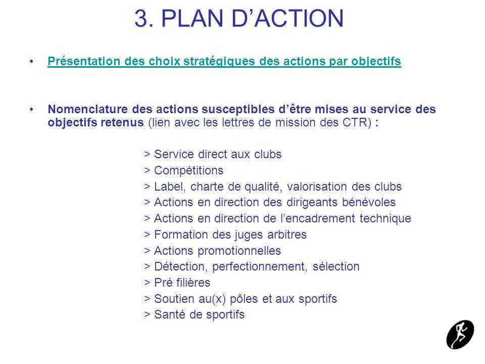 3. PLAN DACTION Présentation des choix stratégiques des actions par objectifs Nomenclature des actions susceptibles dêtre mises au service des objecti