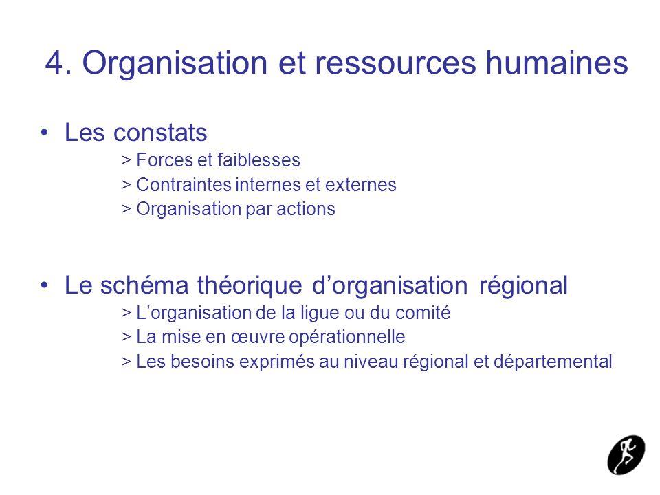 4. Organisation et ressources humaines Les constats > Forces et faiblesses > Contraintes internes et externes > Organisation par actions Le schéma thé